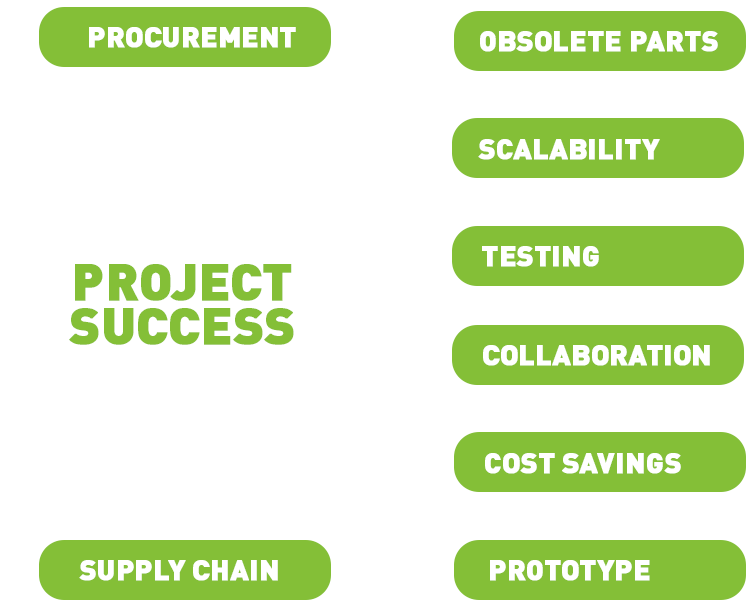 Project Success supply chain chart